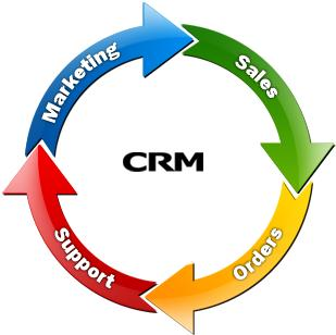 CRM software graphic